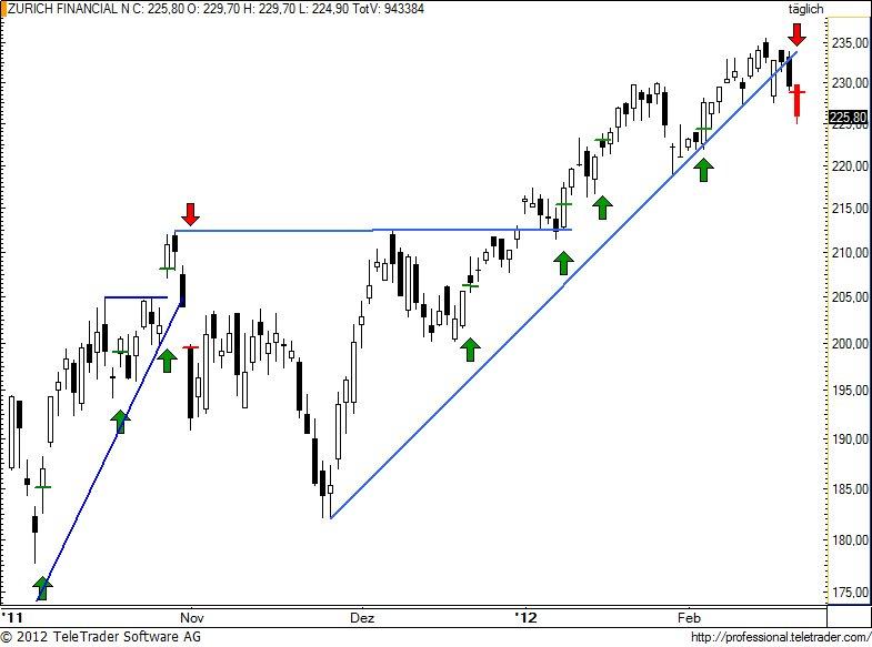 http://img.godmode-trader.de/charts/49/2012/2/zurn76.jpg