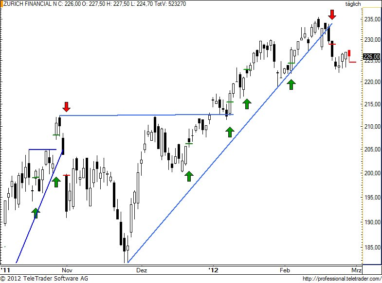 http://img.godmode-trader.de/charts/49/2012/2/zurn77.jpg