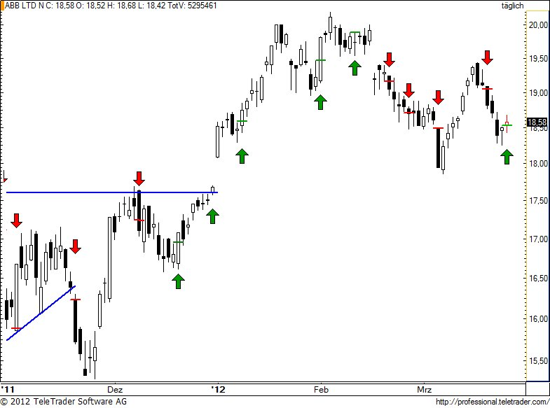 http://img.godmode-trader.de/charts/49/2012/3/abb94.jpg