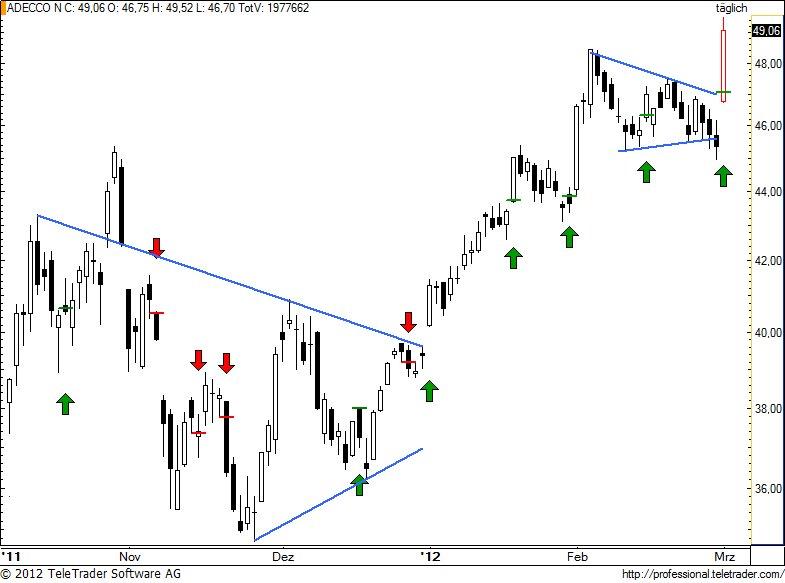 http://img.godmode-trader.de/charts/49/2012/3/aden90.jpg