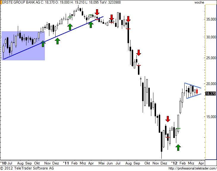 http://img.godmode-trader.de/charts/49/2012/3/erstew16.jpg