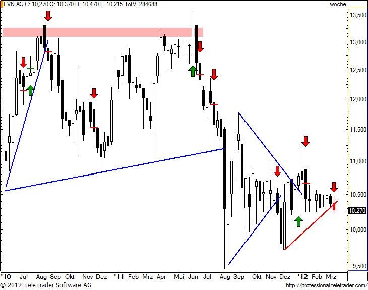 http://img.godmode-trader.de/charts/49/2012/3/evnw13.jpg
