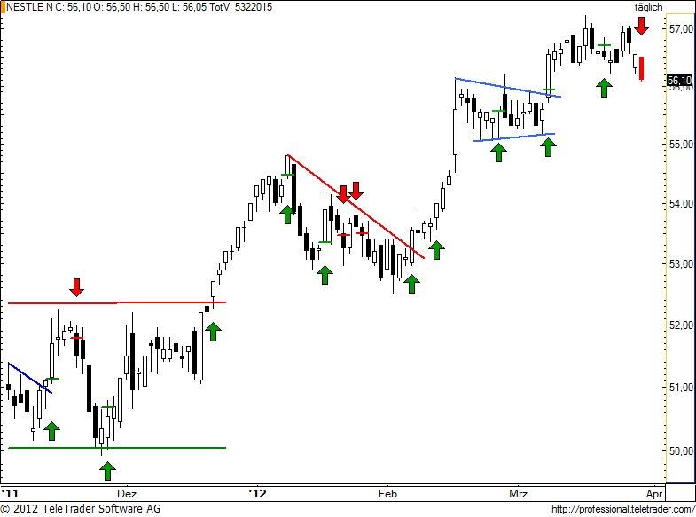 http://img.godmode-trader.de/charts/49/2012/3/nestle81.jpg