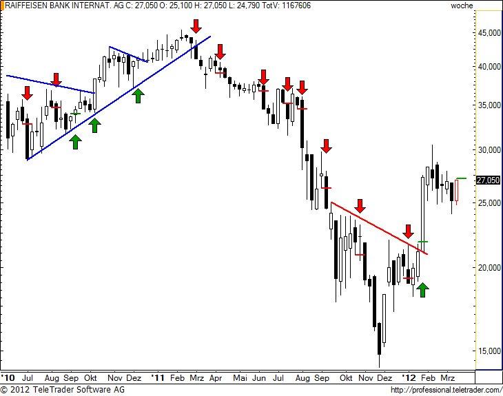 http://img.godmode-trader.de/charts/49/2012/3/raibaw20.jpg
