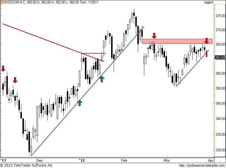http://img.godmode-trader.de/charts/49/2012/3/swisscom64.jpg