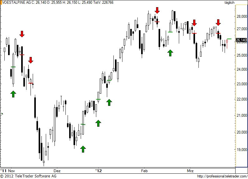 http://img.godmode-trader.de/charts/49/2012/3/voe73.jpg