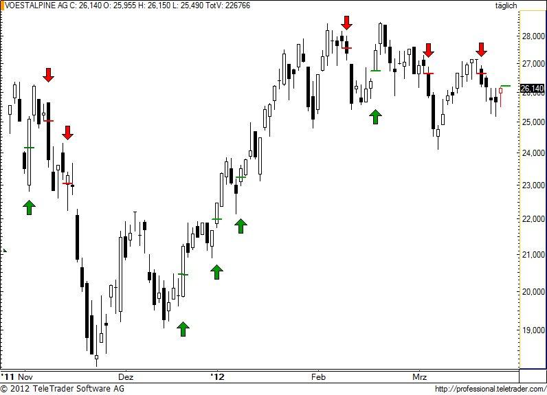 http://img.godmode-trader.de/charts/49/2012/3/voe73.jpg