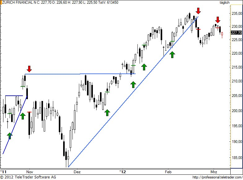 http://img.godmode-trader.de/charts/49/2012/3/zurn78.jpg