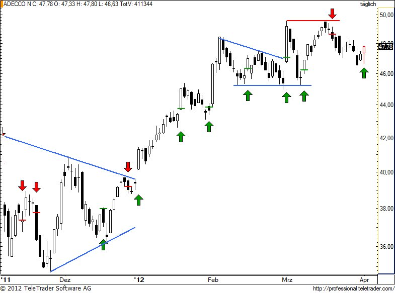 http://img.godmode-trader.de/charts/49/2012/4/aden93.jpg