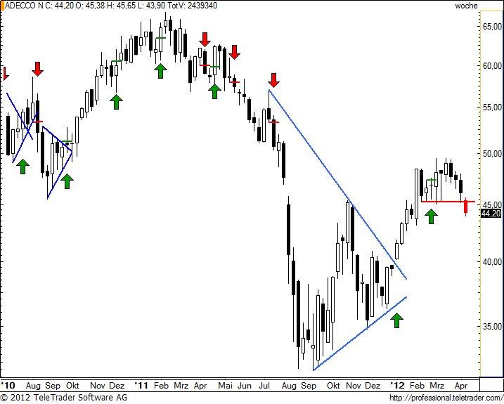 http://img.godmode-trader.de/charts/49/2012/4/adenw25.jpg