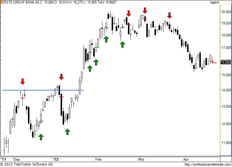 http://img.godmode-trader.de/charts/49/2012/4/erste77.jpg