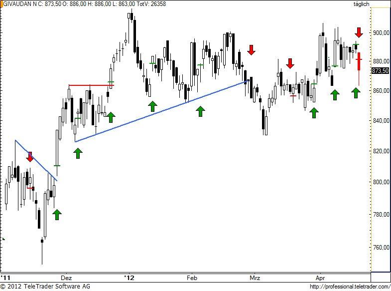 http://img.godmode-trader.de/charts/49/2012/4/givn9.jpg