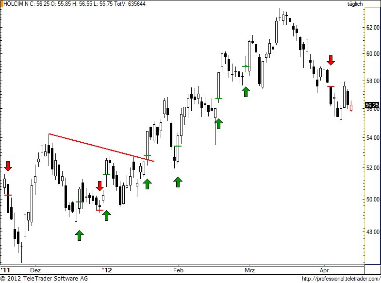 http://img.godmode-trader.de/charts/49/2012/4/holn80.jpg