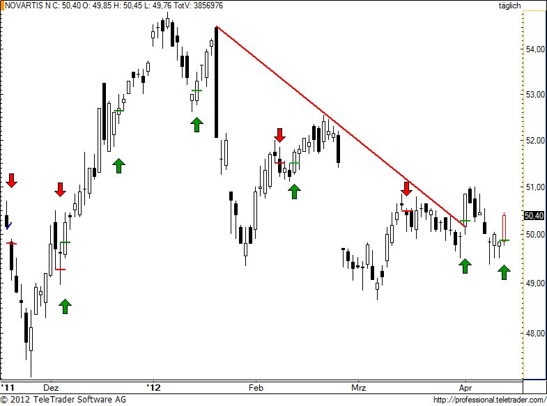 http://img.godmode-trader.de/charts/49/2012/4/novn78.jpg