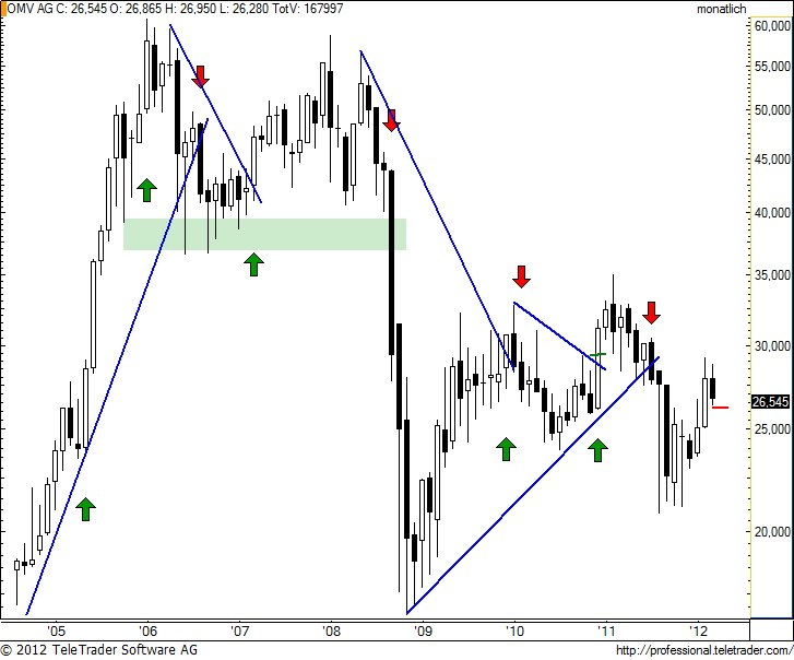 http://img.godmode-trader.de/charts/49/2012/4/omvm6.jpg