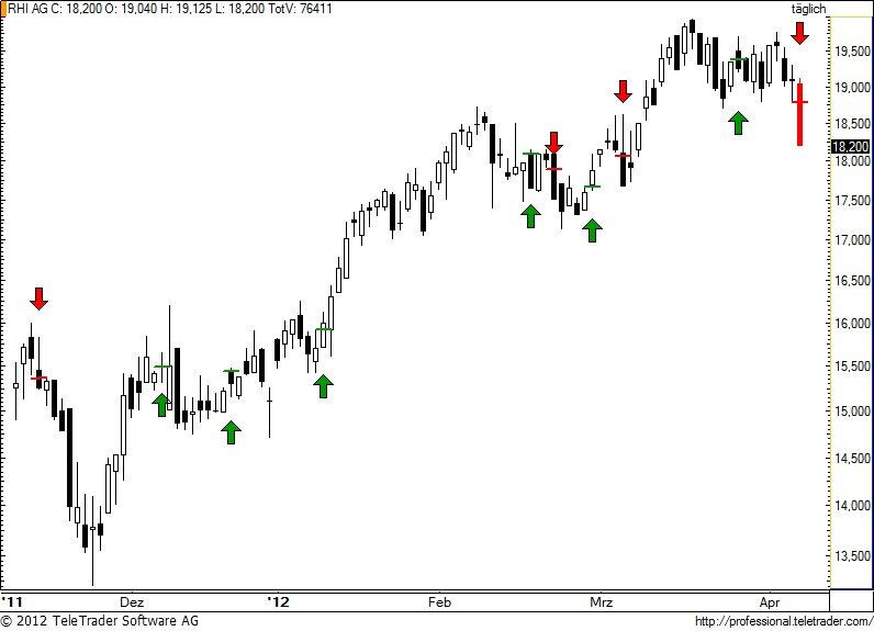 http://img.godmode-trader.de/charts/49/2012/4/rhi57.jpg