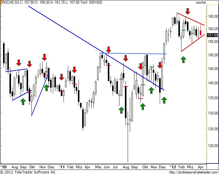 http://img.godmode-trader.de/charts/49/2012/4/rognw28.jpg