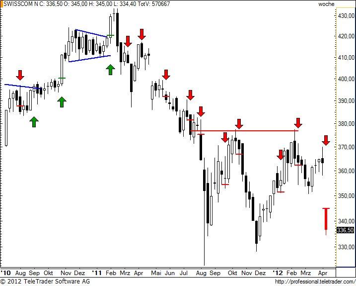 http://img.godmode-trader.de/charts/49/2012/4/swisscom65.jpg