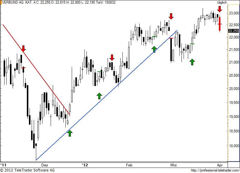 http://img.godmode-trader.de/charts/49/2012/4/verbund63.jpg