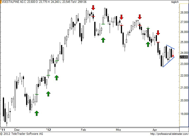 http://img.godmode-trader.de/charts/49/2012/4/voe74.jpg