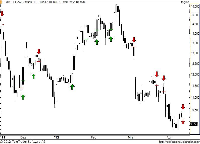 http://img.godmode-trader.de/charts/49/2012/4/zumm64.jpg