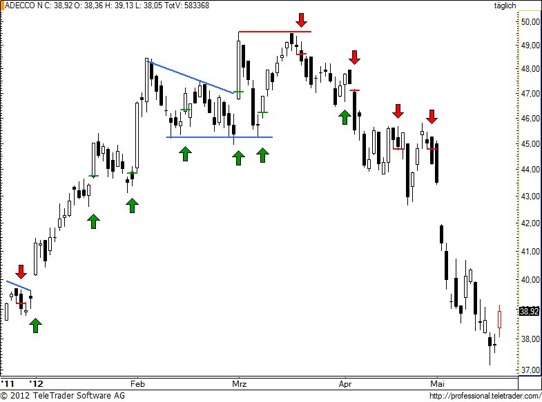 http://img.godmode-trader.de/charts/49/2012/5/aden94.jpg
