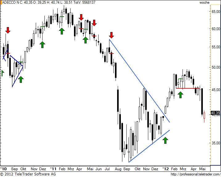 http://img.godmode-trader.de/charts/49/2012/5/adenw26.jpg