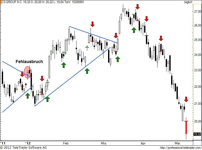 http://img.godmode-trader.de/charts/49/2012/5/csgn117.jpg