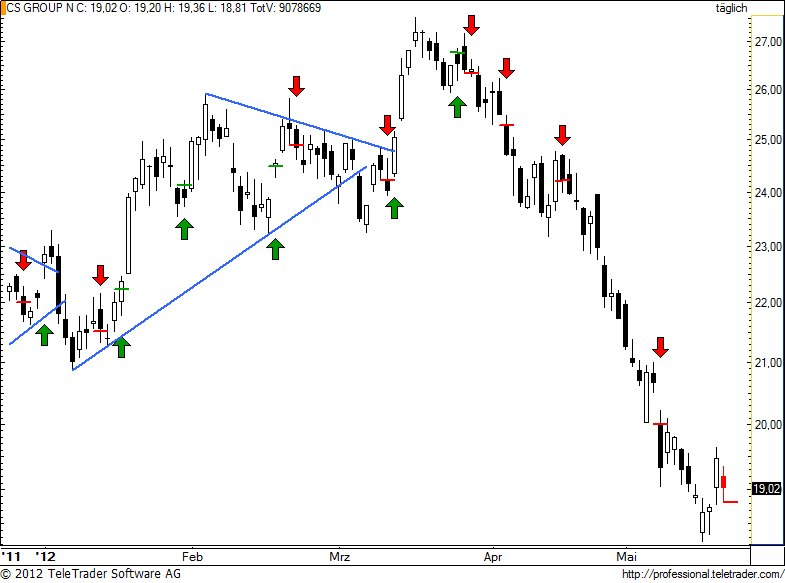 http://img.godmode-trader.de/charts/49/2012/5/csgn118.jpg