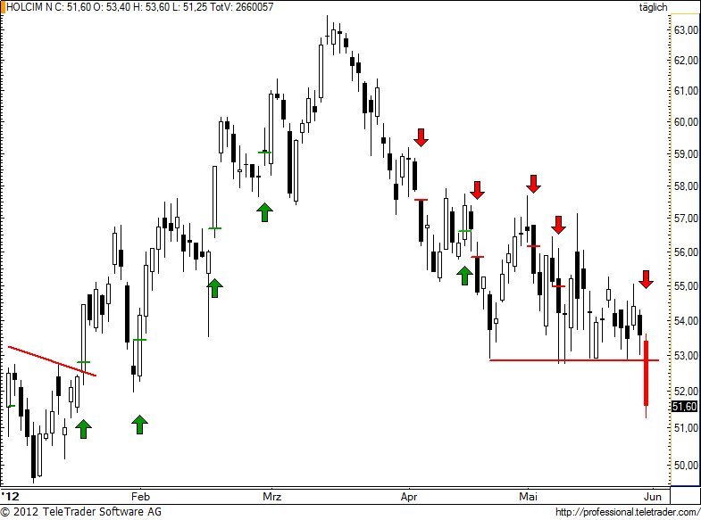 http://img.godmode-trader.de/charts/49/2012/5/holn82.jpg