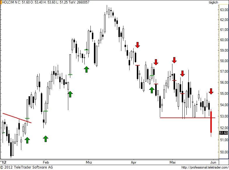 http://img.godmode-trader.de/charts/49/2012/5/holn82.jpg