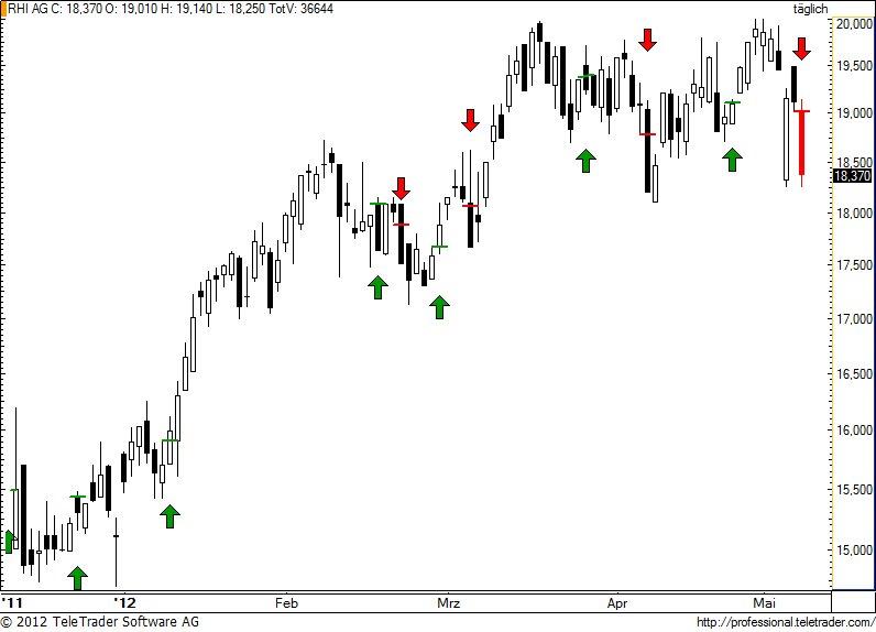 http://img.godmode-trader.de/charts/49/2012/5/rhi58.jpg