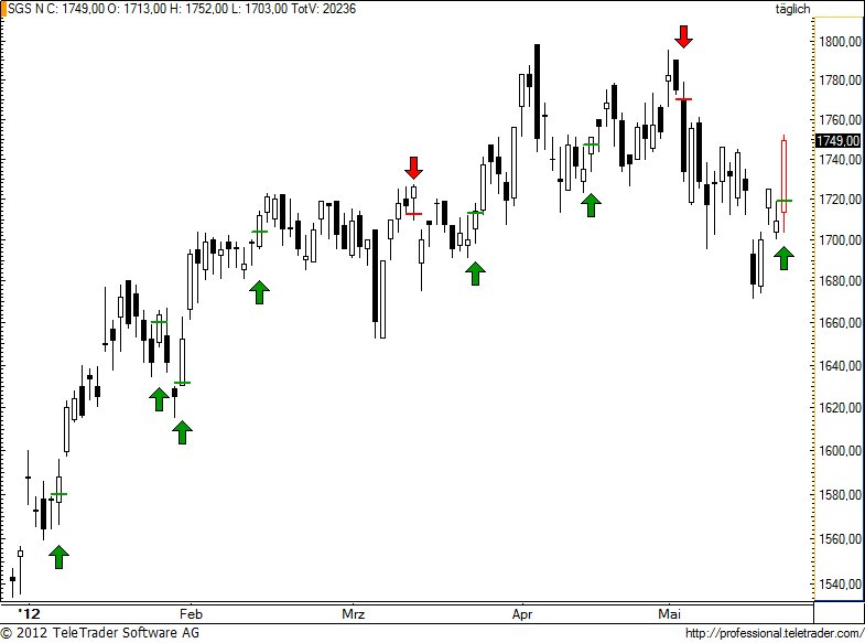 http://img.godmode-trader.de/charts/49/2012/5/sgs74.jpg