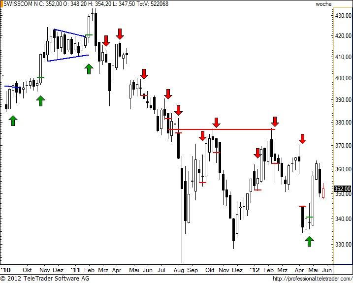 http://img.godmode-trader.de/charts/49/2012/5/swissw23.jpg