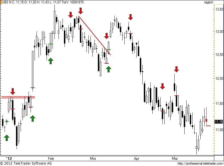 http://img.godmode-trader.de/charts/49/2012/5/ubs101.jpg