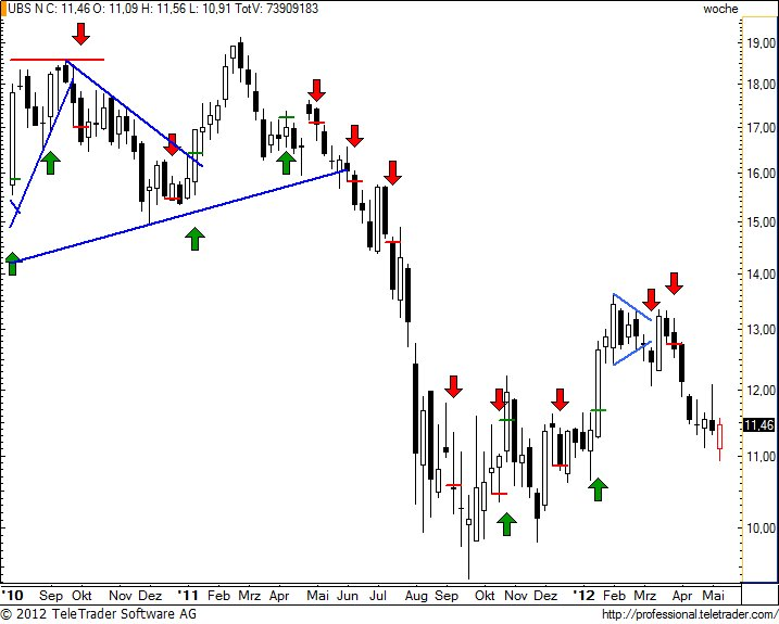 http://img.godmode-trader.de/charts/49/2012/5/ubsw27.jpg