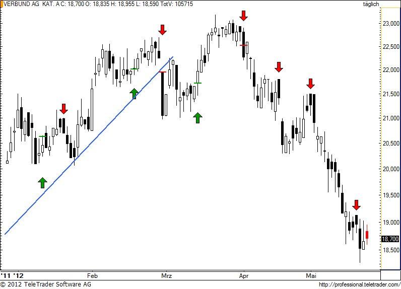 http://img.godmode-trader.de/charts/49/2012/5/verbund64.jpg