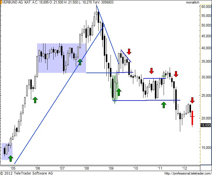 http://img.godmode-trader.de/charts/49/2012/5/verbundm7.jpg