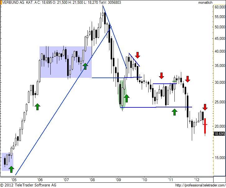 http://img.godmode-trader.de/charts/49/2012/5/verbundm7.jpg