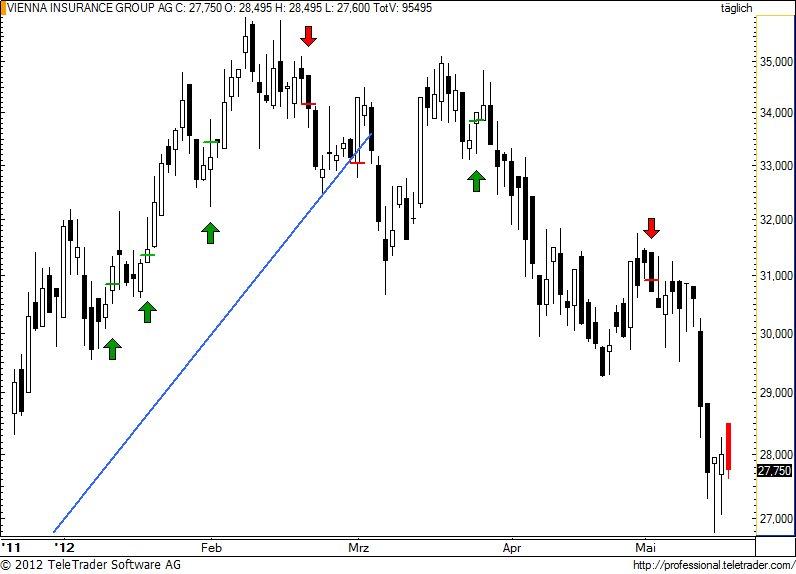 http://img.godmode-trader.de/charts/49/2012/5/vig59.jpg