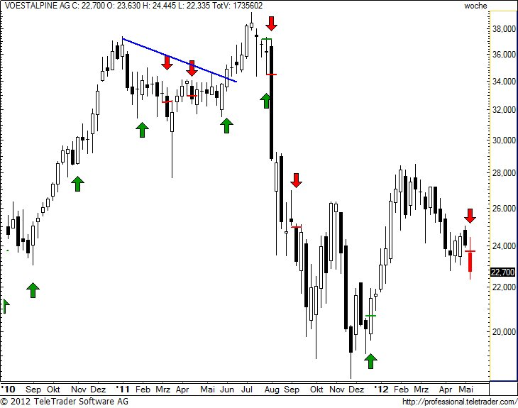 http://img.godmode-trader.de/charts/49/2012/5/voew18.jpg
