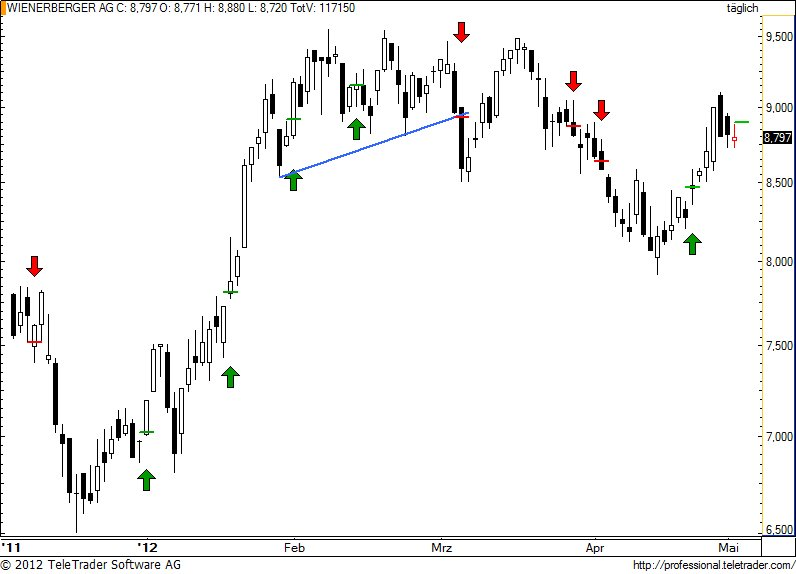 http://img.godmode-trader.de/charts/49/2012/5/wienerberger67.jpg