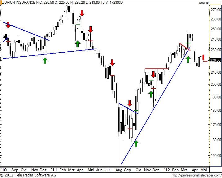 http://img.godmode-trader.de/charts/49/2012/5/zurnw28.jpg