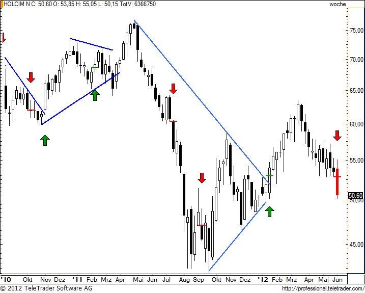 http://img.godmode-trader.de/charts/49/2012/6/holnw21.jpg