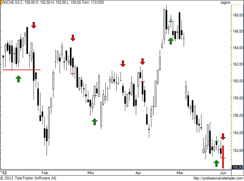 http://img.godmode-trader.de/charts/49/2012/6/rogn83.jpg