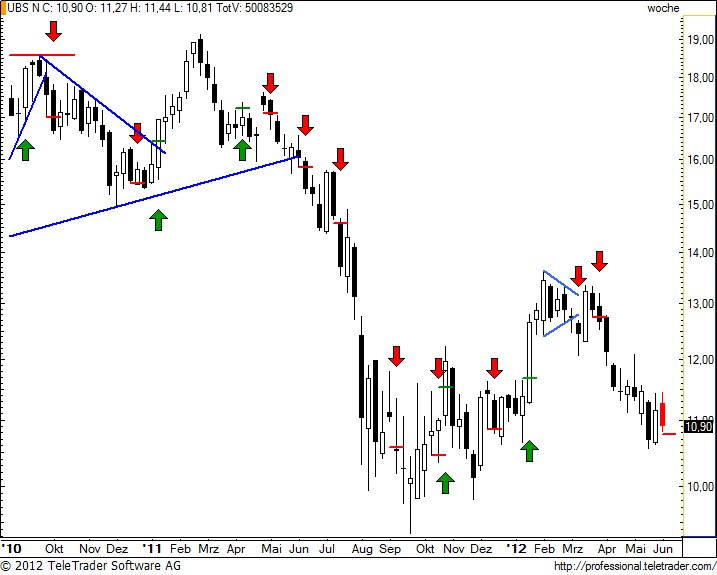 http://img.godmode-trader.de/charts/49/2012/6/ubsw28.jpg