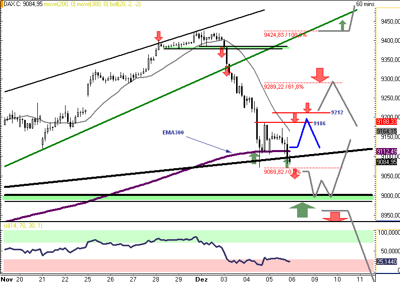 Trading strategie 60 min chart woche