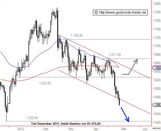 Gold-Preis-unter-Druck-Bullen-kaufen-erst-bei-Kommentar-Thomas-May-GodmodeTrader.de-1