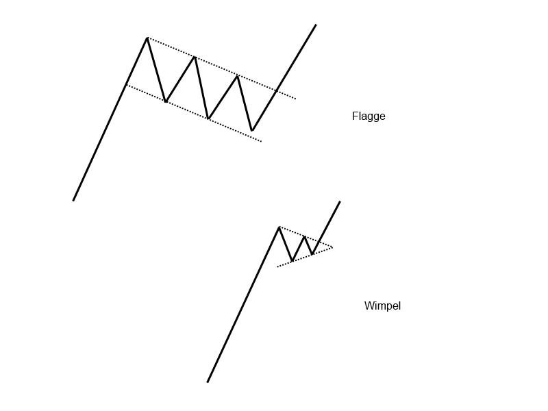 1-9-3-Flagge-und-Wimpel-Trendfolgeformationen-GodmodeTrader-Team-GodmodeTrader.de-1