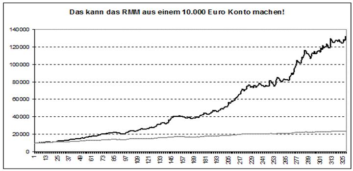 Trading eur usd strategie risiko